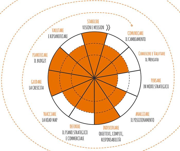vision e mission aziendale